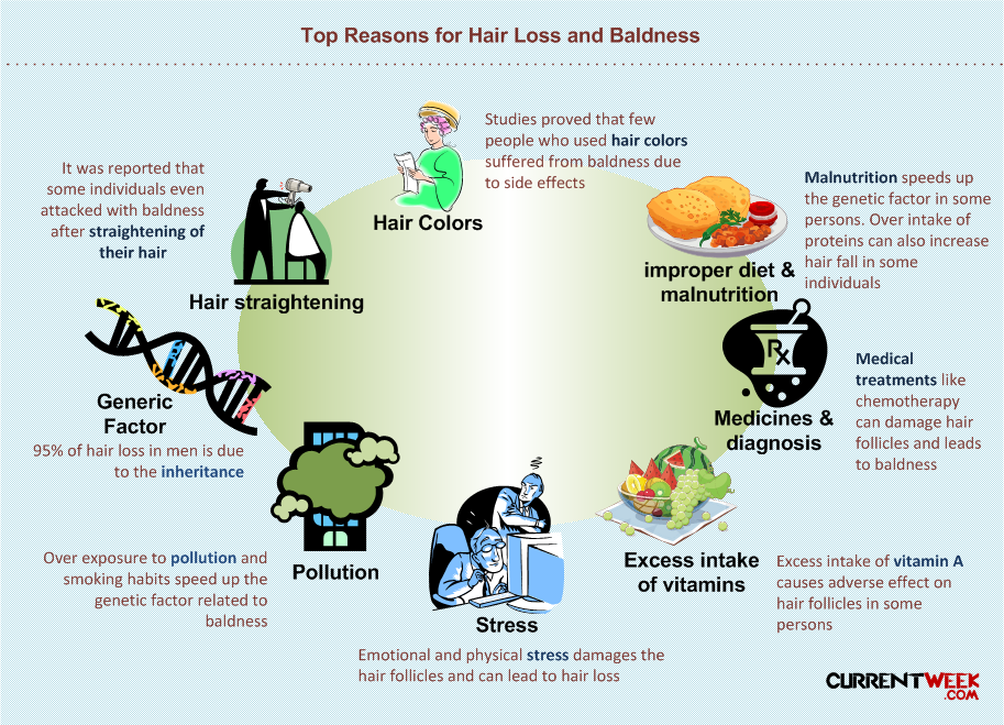 Top-10-reasons-for-hair-loss-and-baldness-in-men-and-women