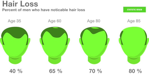 hair-loss graph for men
